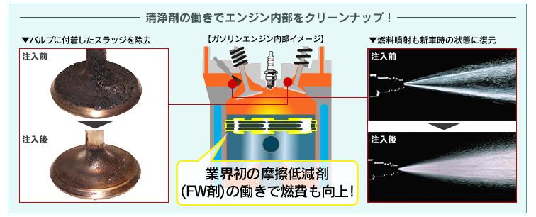清浄剤の働きでエンジン内部をクリーンナップ!